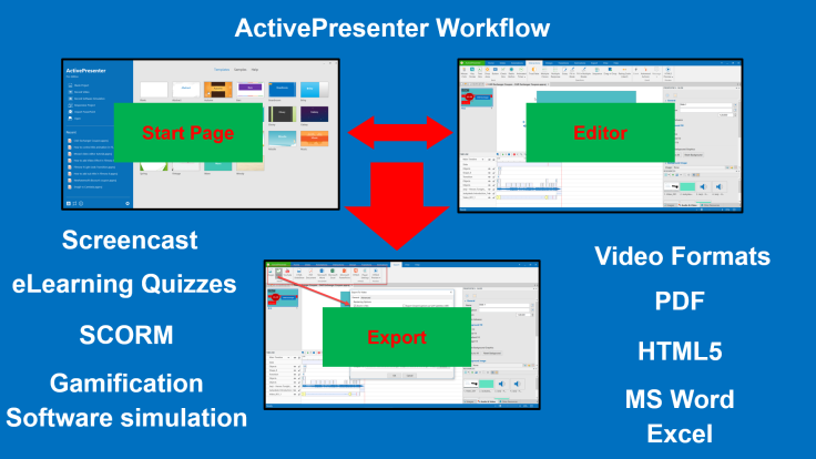 ActivePresenter Workflow