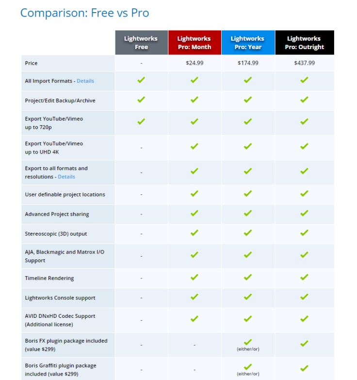 Lightworks License Comparison Table