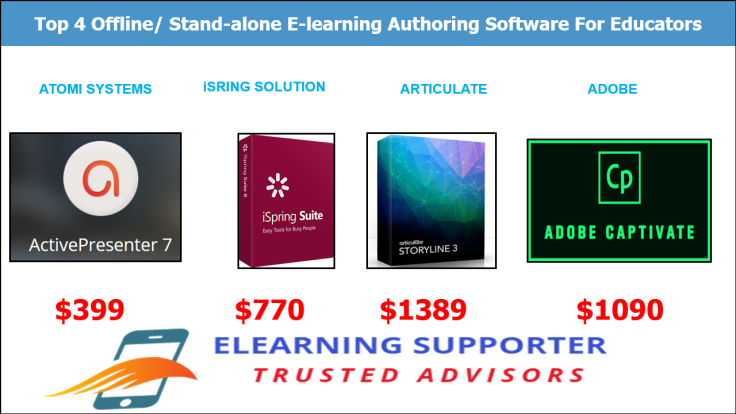 Stand-alone elearning authoring software