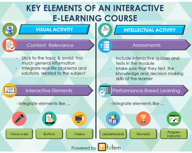 Key elements of interactive learning course